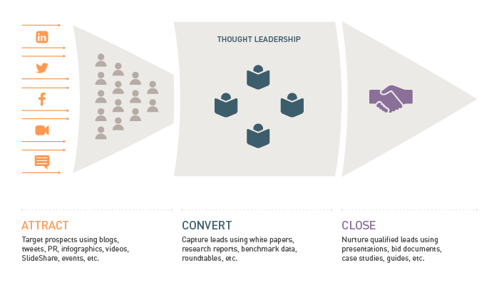 thought leadership buyer journey