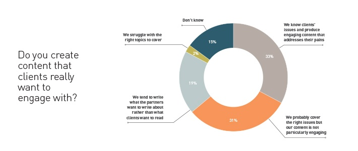 creating content clients engage with