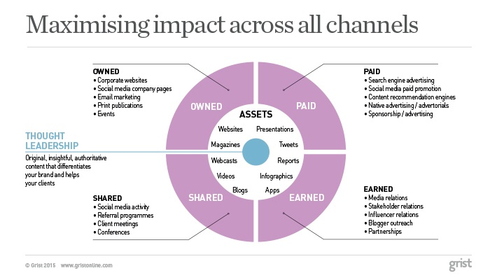 Content distribution model