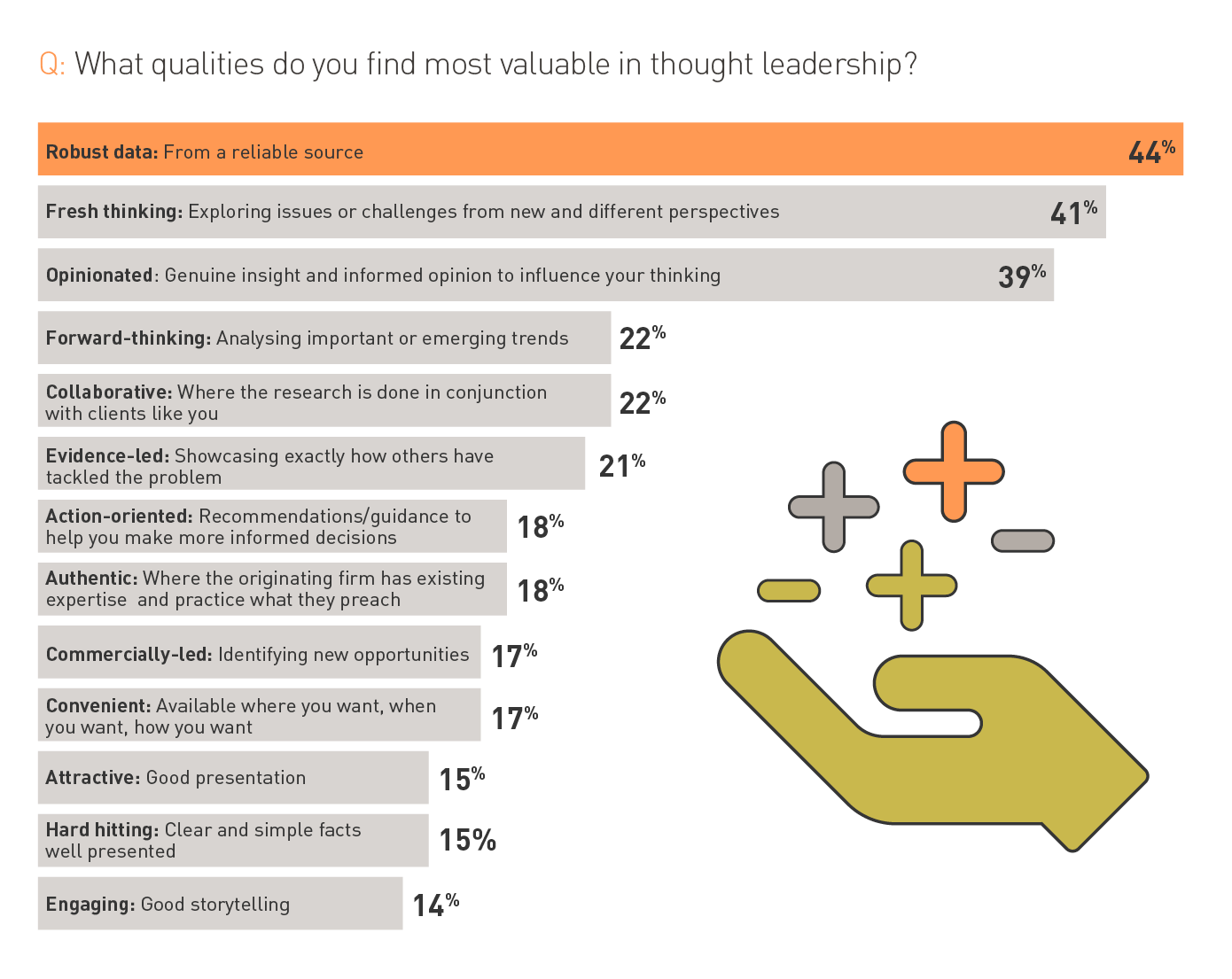 What qualities to do you find most valuable in thought leadership