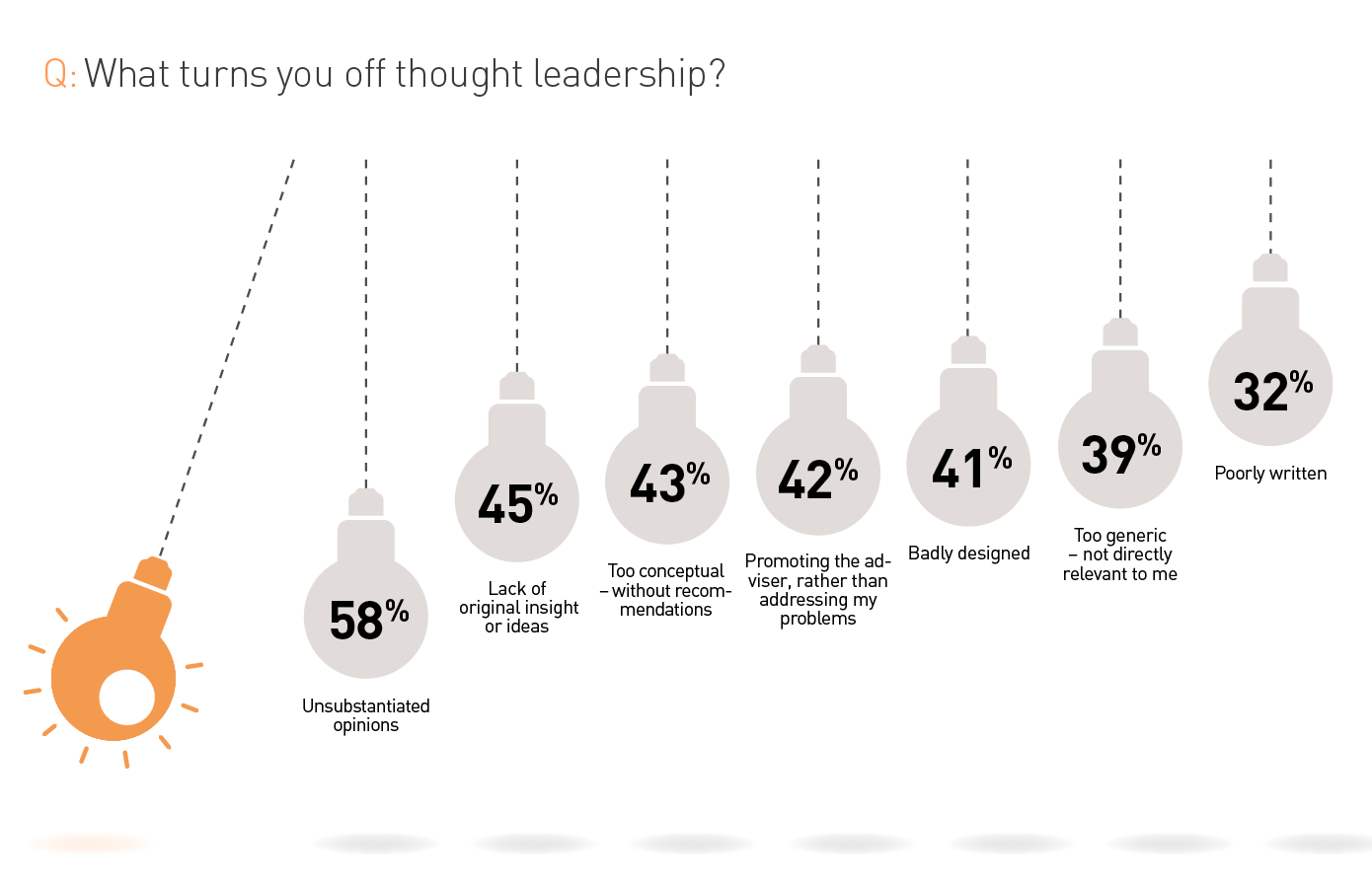What turns you off thought leadership